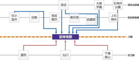 バス便交通図