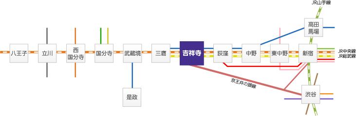 鉄道交通図